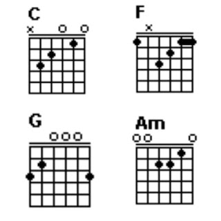 Gambar chord C, F, G dan G for Iwan Fals Song