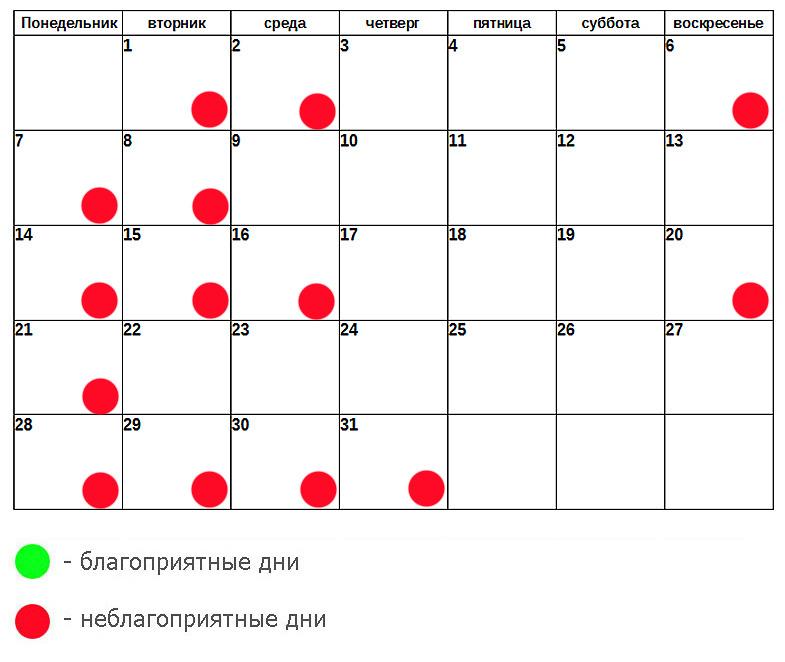 Диета По Лунному Календарю 2017 Для Похудения. Лунный календарь для похудения и начала диеты в 2020 году: благоприятные и неблагоприятные дни по месяцам