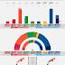 NORWAY · Norfakta poll 09/05/2020: R 4.3% (7), SV 8.0% (14), Ap 25.1% (45), Sp 13.5% (23), MDG 4.4% (7), V 3.3% (2), KrF 4.1% (7), H 26.9% (49), FrP 9.1% (15)