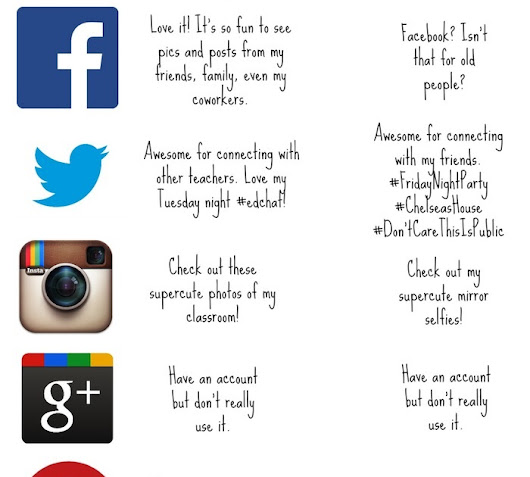 How Students and Teachers See Social Media Infographic
