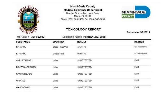 Según el informe toxicológico, Fernández tenía el doble del límite legal de alcohol en su cuerpo.