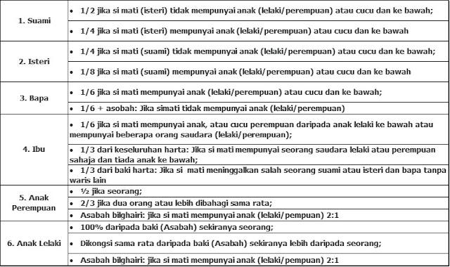kadar asas pembahagian harta mengikut faraid