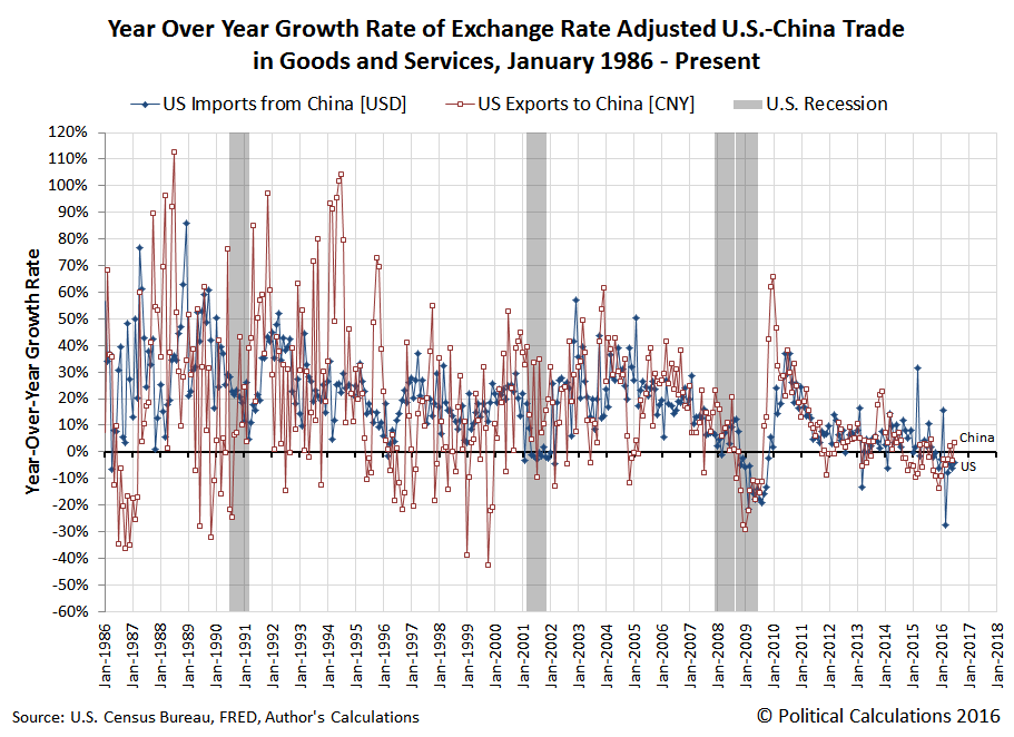 Year Over Year Growth Rate of Exchange Rate Adjusted U.S.-China Trade in Goods and Services, January 1986 - July 2016