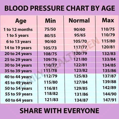 Jadual Carta Tekanan Darah Mengikut Peringkat Umur
