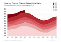 Carbon dioxide levels reached a new monthly peak in May.  (Credit: climatecentral.org) Click to Enlarge.