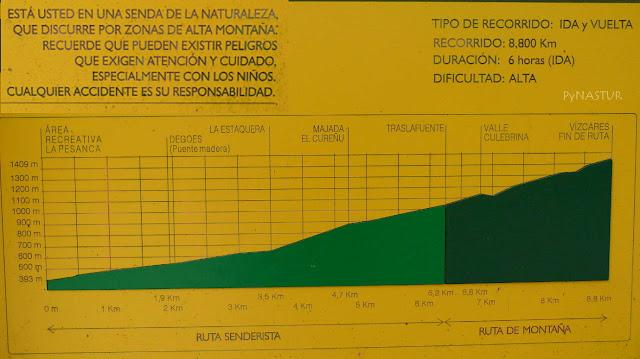 Perfil de la ruta Al Collado Traslafuente y en Pico Vízcares