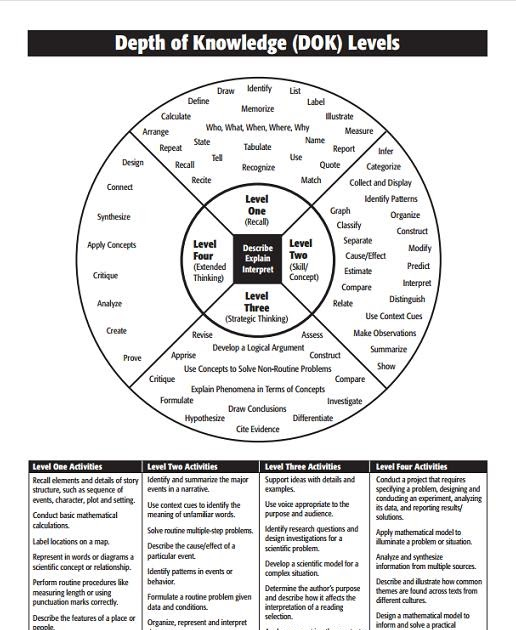 It's About Time, Teachers!: Higher Order Thinking Skills