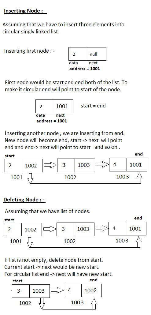 CircularSingly Linked List -Insertion and Deletion