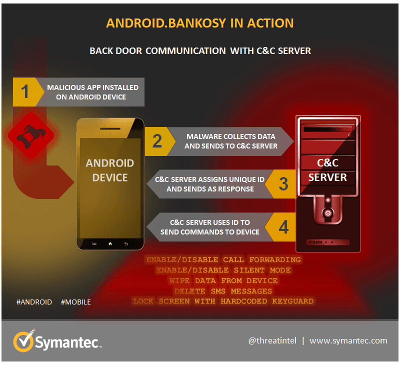 Avoid Android.Bankosy threat
