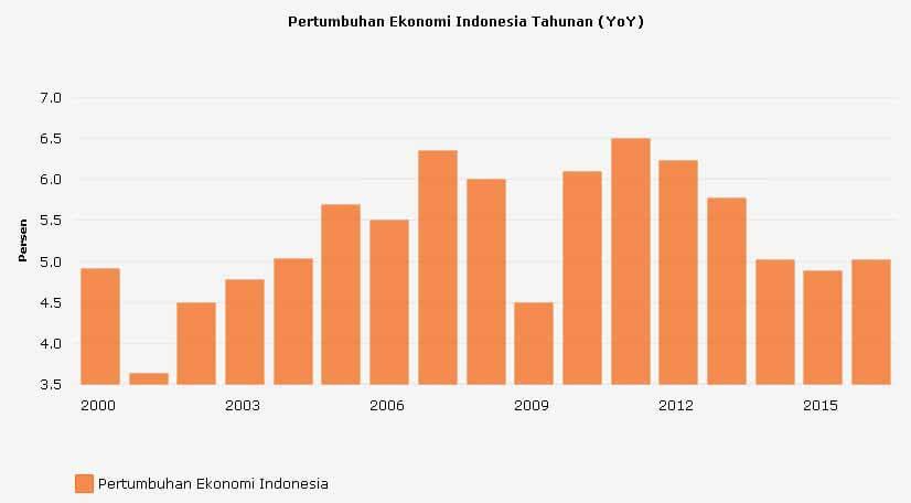 Statistic Pertumbuhan Ekonomi Indonesia