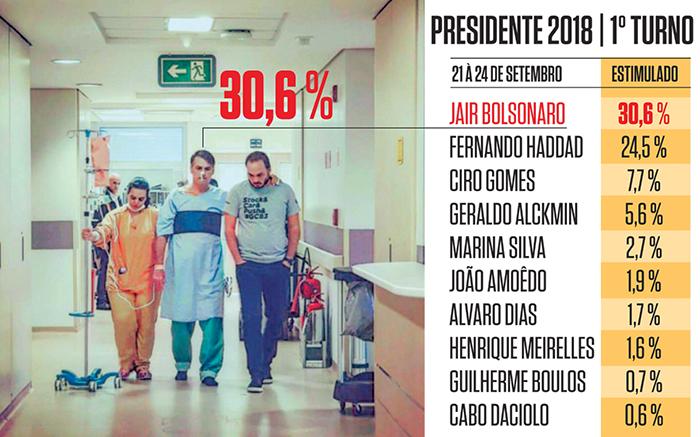 Nova pesquisa mostra que Bolsonaro vence em qualquer cenário