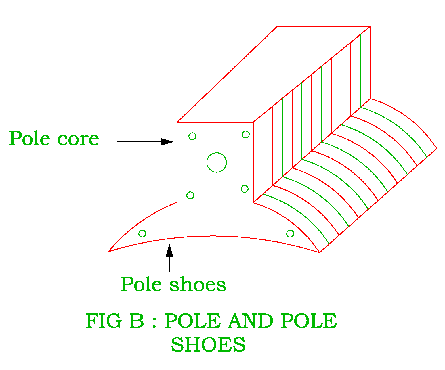 hight resolution of the functions of the pole shoe is