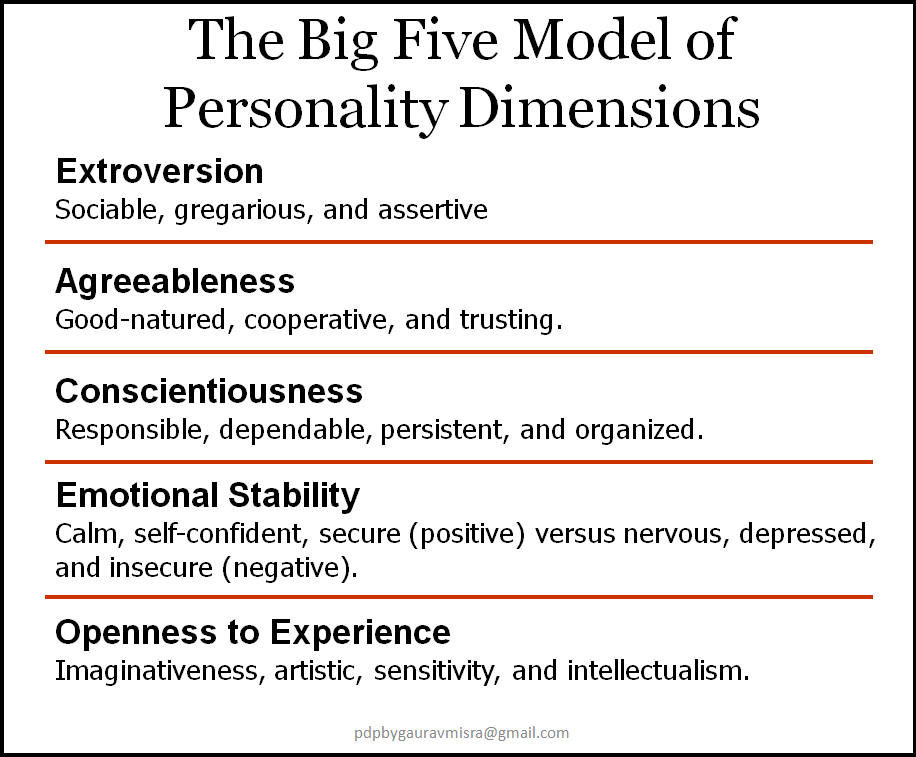 Thesis on big five personality traits