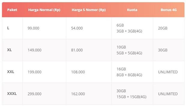 Paket Internet INDOSAT IM3 Freedom Postpaid (Pascabayar)