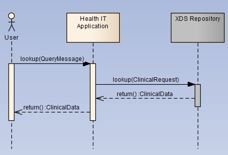 Technology highlights: Advanced UML Sequence Diagrams