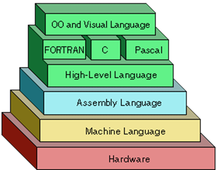relationship among high level assembly and machine languages