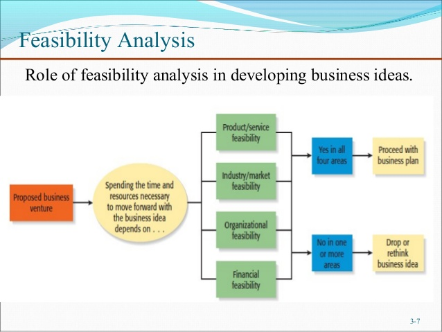 Feasibility study on laundry business in nigeria