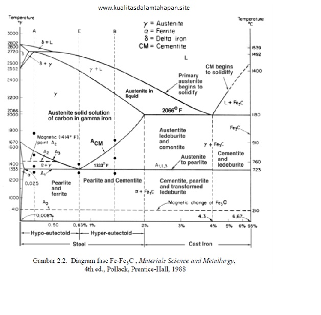 Diagram fasa diagram fasa fe fe3c menampilkan hubungan antara temperatur dan kandungan karbon c selama pemanasan lambat ccuart Choice Image