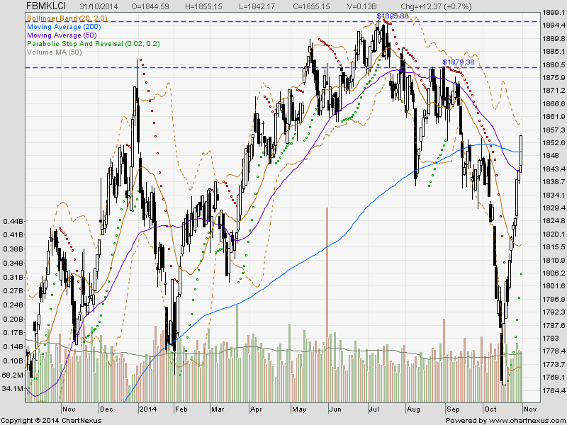 breaking thru bollinger band
