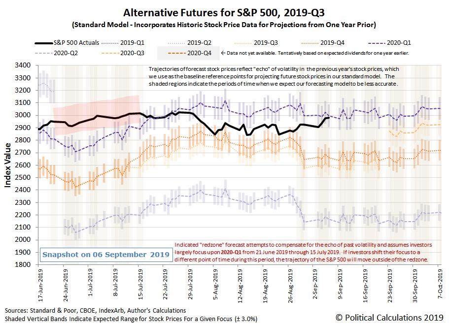 Alternative Futures - S&P 500 - 2019Q3 - Standard Model - Snapshot on 7 Sep 2019
