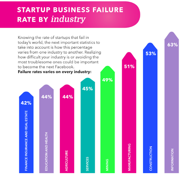 startup statics failure rate The Geek Vision
