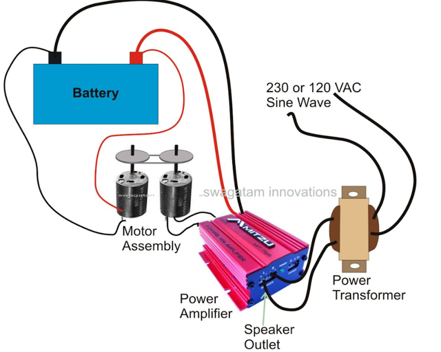 using a power amplifier with transformer for making a sonewave inverter