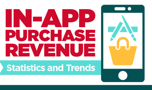 In-App Purchase Revenue