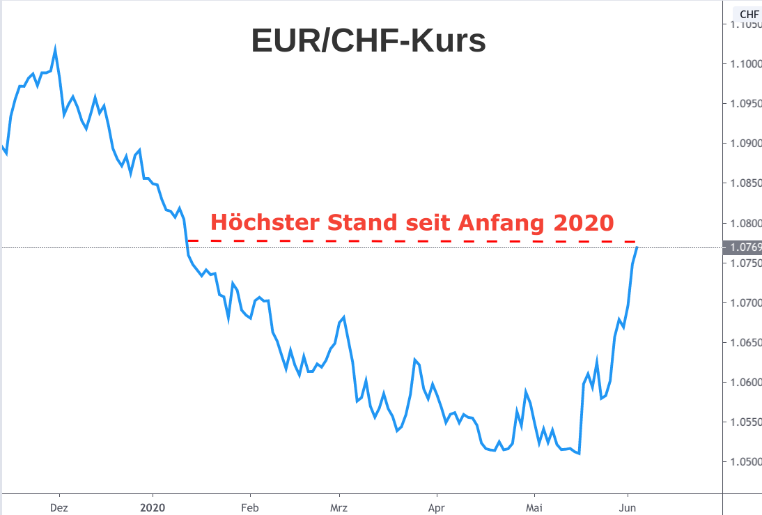 Linienchart EUR/CHF-Kursentwicklung 2020: Rückfall und Erholung