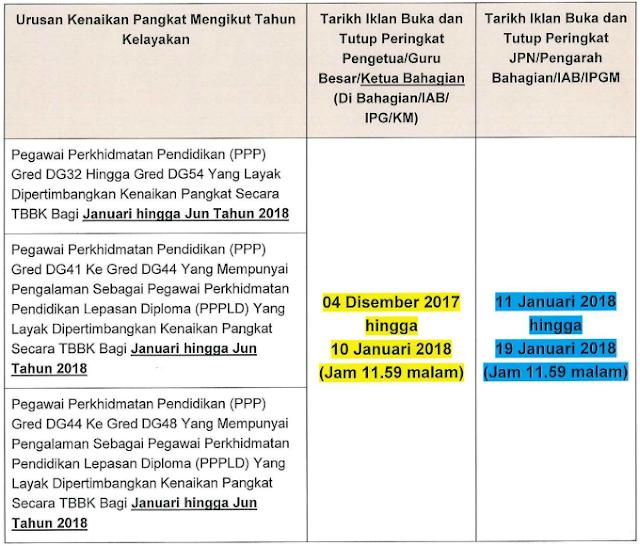 Mrmnj Urusan Kenaikan Pangkat Pegawai Perkhidmatan Pendidikan Ppp Gred Dg32 Hingga Gred Dg54 Secara Time Based Berasaskan Kecemerlangan Tbbk Di Kementerian Pendidikan Malaysia Kpm Bagi Januari Hingga Jun Tahun 2018