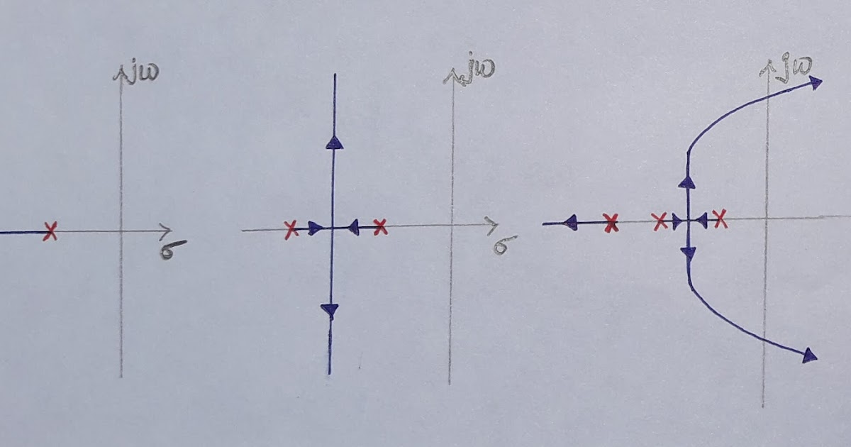 Effect Of Addition Of Poles And Zeros On Root Locus