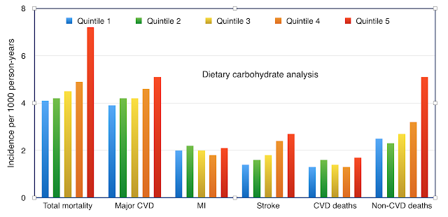higher proportions of carbohydrate in the diet are linked to higher death rates
