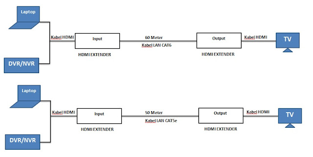 Cara memperpanjang kabel HDMI dengan HDMI Extender
