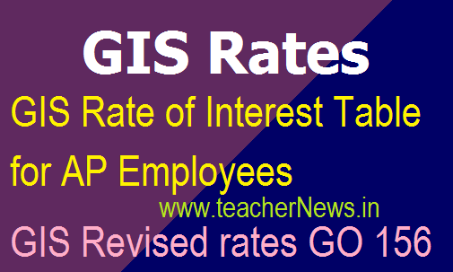 GIS Rate of Interest Table for AP Employees – AP GIS Revised rates GO 156