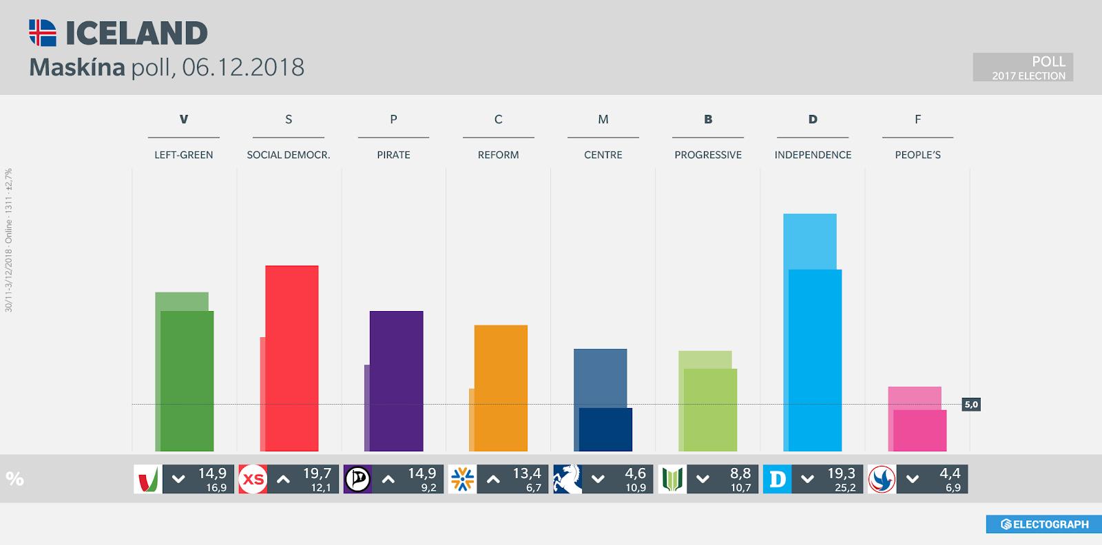 ICELAND: Maskína poll chart, 6 December 2018