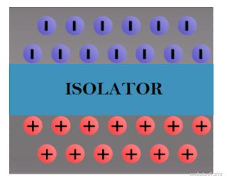 Gambar-Keadaan-Elektron-Pada-Listrik-Statis