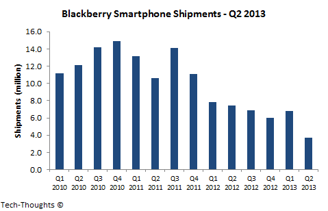 Blackberry Smartphone Shipments - Q2 2013