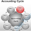 what is accounting cycle.