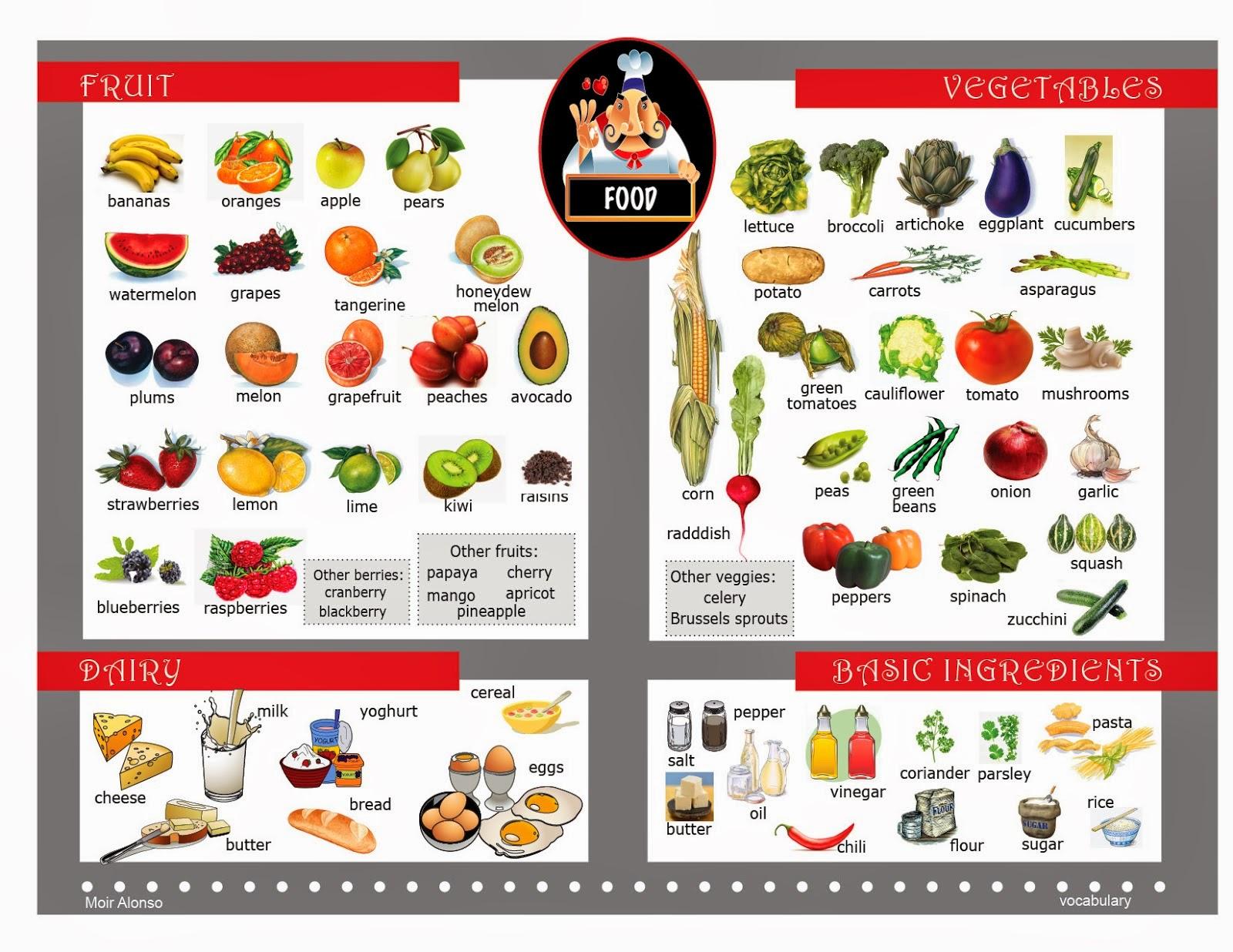 List Of Basic Foods In Spanish