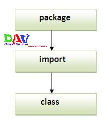 Packages Java