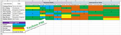 Skill Matrix Template, Skill Matrix Template with example