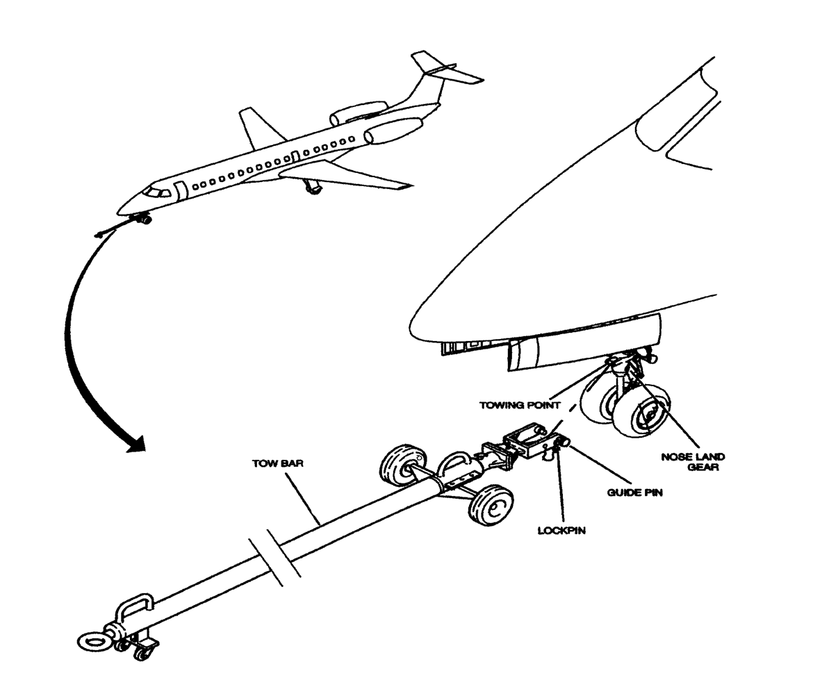 Aircraft Towing Procedures