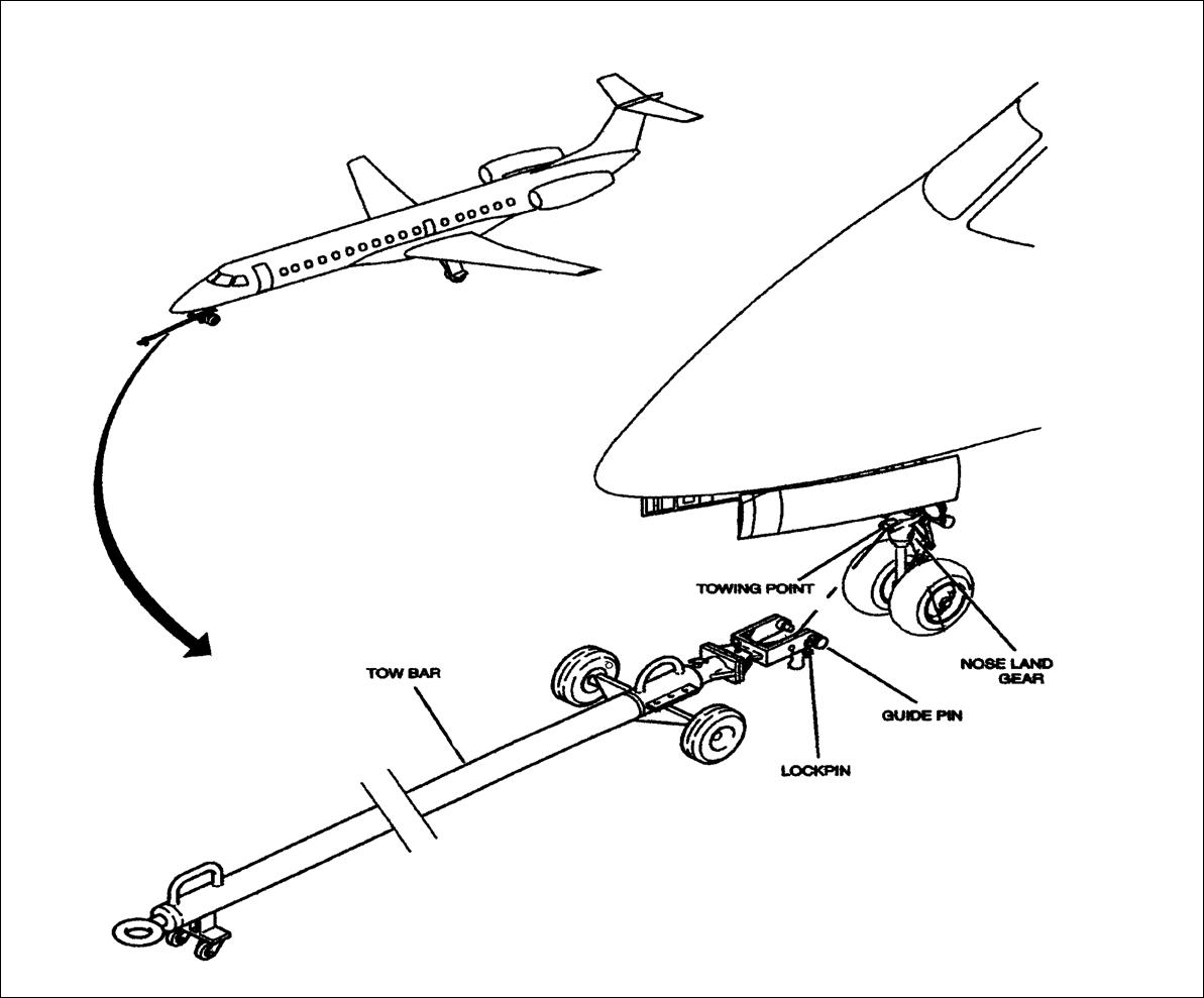 Aircraft Towing Procedures