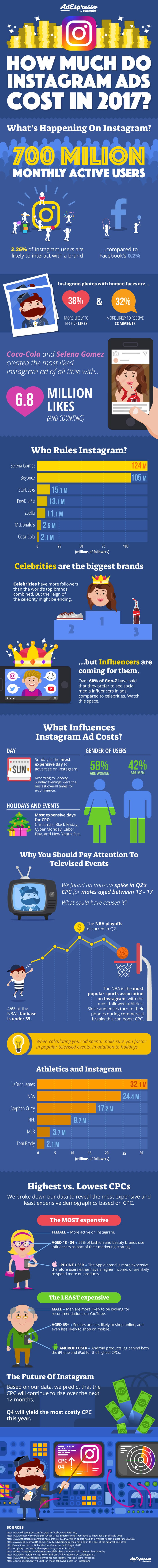 How Much Do Instagram Ads Cost in 2017