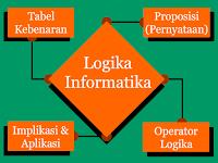 Materi Logika Informatika (Proposisi, operator logika, tabel kebenaran, implikasi dan aplikasi)