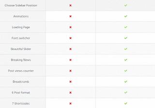 kekurangan template gratis dan kelebihan template premium