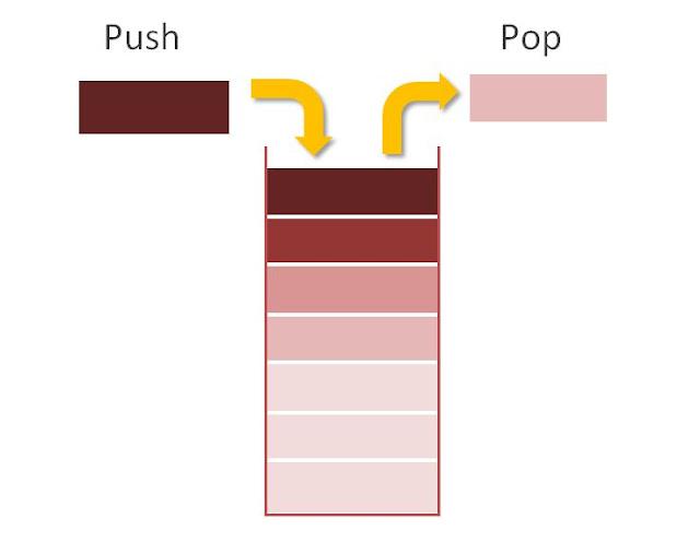 C++ Push and Pop Operation