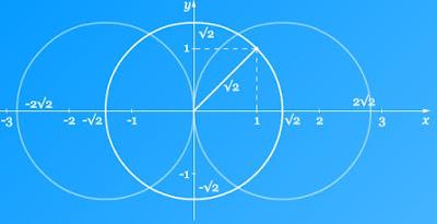 bukti akar dua bilangan rasional