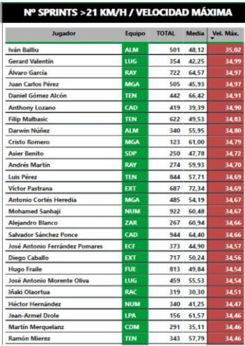 Málaga, Juankar y Cristo son los más rápidos del equipo según LaLiga