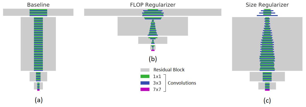 Google AI Blog: MorphNet: Towards Faster and Smaller Neural