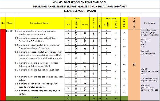 Kisi-Kisi dan Aplikasi Penilaian Soal UAS Ganjil Tahun Pelajaran 2016/2017
